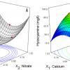 کانال طراحی آزمایش   RSM   دیزاین اکسپرت   Response surface methodology   design expert   بهینه سازی تولید